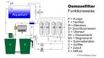 Osmosefilter Aquarium Wolfgang Engel Funktionsskizze Membran Feinfilter Pumpe Wasserwechsel